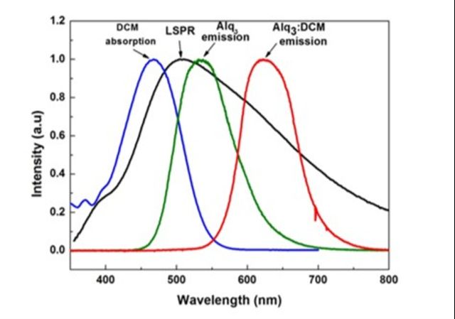 Schematic structure of OLED with Ag-NPs and the obtained photoluminescence spectra